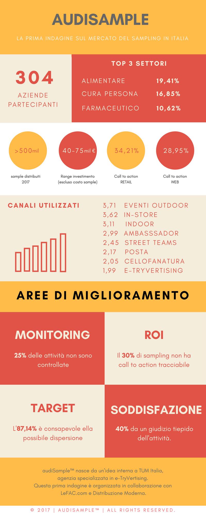 infografica audisample